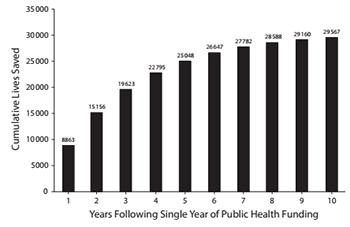 public health chart