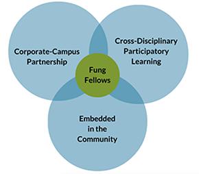 """""""Fung Fellowship diagram"""